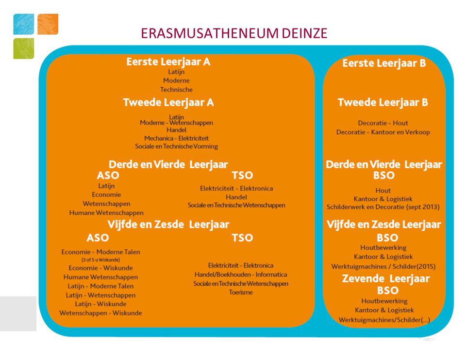 ERASMUSATHENEUM DEINZE PROJECT ERASPOP – EINDEVALUATIE  Het project vroeger opstarten (timing)  Het project afstemmen op het Jaarvorderingsplan  De workshops met de professionals : samen leren met onze leerlingen (bijscholing voor leerkrachten)  De link tussen theorie en praktijk werd door de lln zelf vastgesteld  Verder uitwerken van de evaluatie  Evalueren van attitudes – kennis – vaardigheden  Geen te grote groep (beter in deelgroepen werken)  Project sluit perfect aan bij de leefwereld van de lln Barbara Vernaeve en Geraldine Heyerick