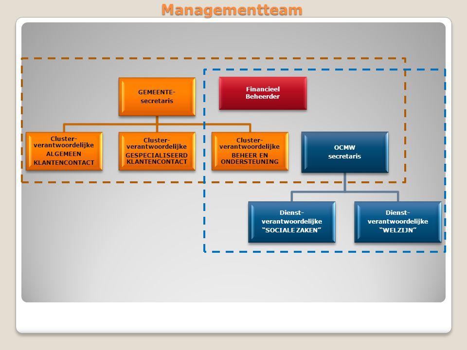 Managementteam GEMEENTE- secretaris Cluster- verantwoordelijke ALGEMEEN KLANTENCONTACT Cluster- verantwoordelijke GESPECIALISEERD KLANTENCONTACT Clust