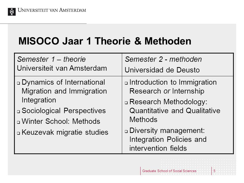 Graduate School of Social Sciences6 MISOCO Jaar 2 - Specialisatie University of LatviaUniversity of Osnabrueck University College Dublin Regional Minorities and Social Cohesion  Ethnic Minorities  Diaspora and Identity Migration and Integration Regimes  Institutional Structures and Migration  Interdisciplinary Perspectives on Migration Race, Ethnicity and Cultural Identity  Discrimination  Identity and Culture