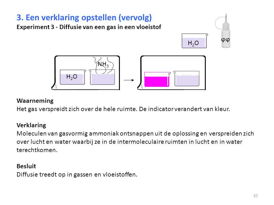 3. Een verklaring opstellen (vervolg) Experiment 3 - Diffusie van een gas in een vloeistof Waarneming Het gas verspreidt zich over de hele ruimte. De