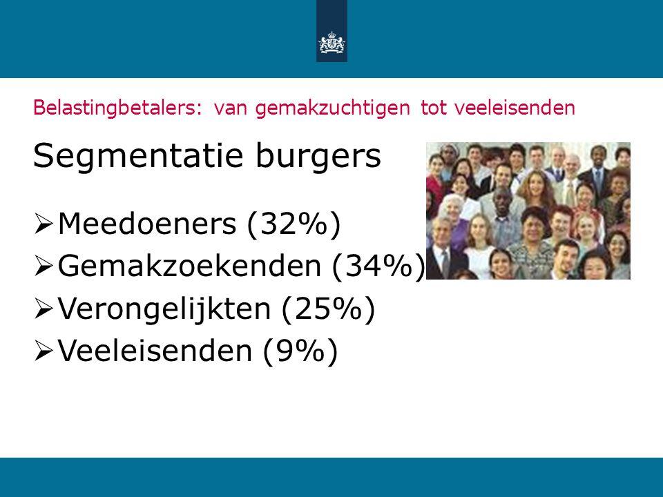 Belastingbetalers: van gemakzuchtigen tot veeleisenden Segmentatie burgers  Meedoeners (32%)  Gemakzoekenden (34%)  Verongelijkten (25%)  Veeleise