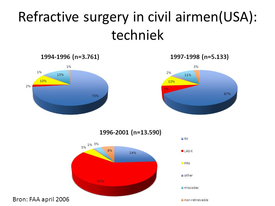 Refractive surgery in civil airmen(USA): techniek Bron: FAA april 2006