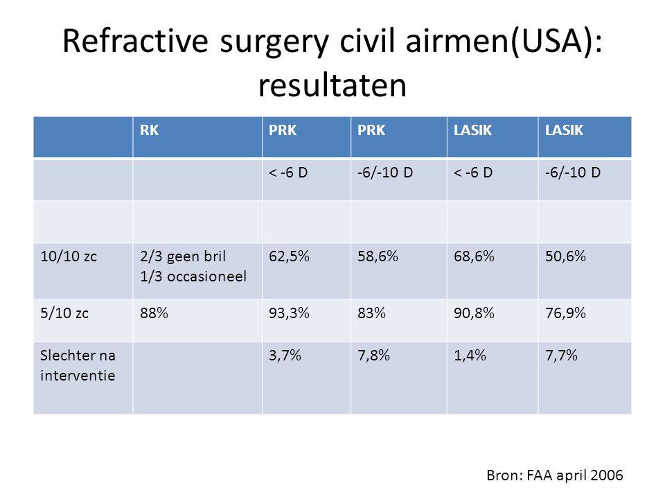 Refractive surgery civil airmen(USA): resultaten RKPRK LASIK < -6 D-6/-10 D< -6 D-6/-10 D 10/10 zc2/3 geen bril 1/3 occasioneel 62,5%58,6%68,6%50,6% 5/10 zc88%93,3%83%90,8%76,9% Slechter na interventie 3,7%7,8%1,4%7,7% Bron: FAA april 2006