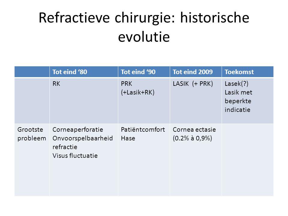 Refractieve chirurgie: historische evolutie Tot eind '80Tot eind '90Tot eind 2009Toekomst RKPRK (+Lasik+RK) LASIK (+ PRK)Lasek(?) Lasik met beperkte indicatie Grootste probleem Corneaperforatie Onvoorspelbaarheid refractie Visus fluctuatie Patiëntcomfort Hase Cornea ectasie (0.2% à 0,9%)