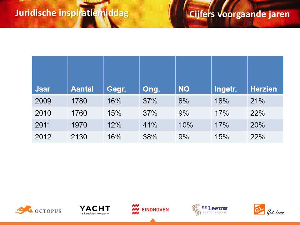Juridische inspiratiemiddag Jaar AantalGegr.Ong.NOIngetr.Herzien 2009178016%37%8%18%21% 2010176015%37%9%17%22% 2011197012%41%10%17%20% 2012213016%38%9%15%22% Cijfers voorgaande jaren