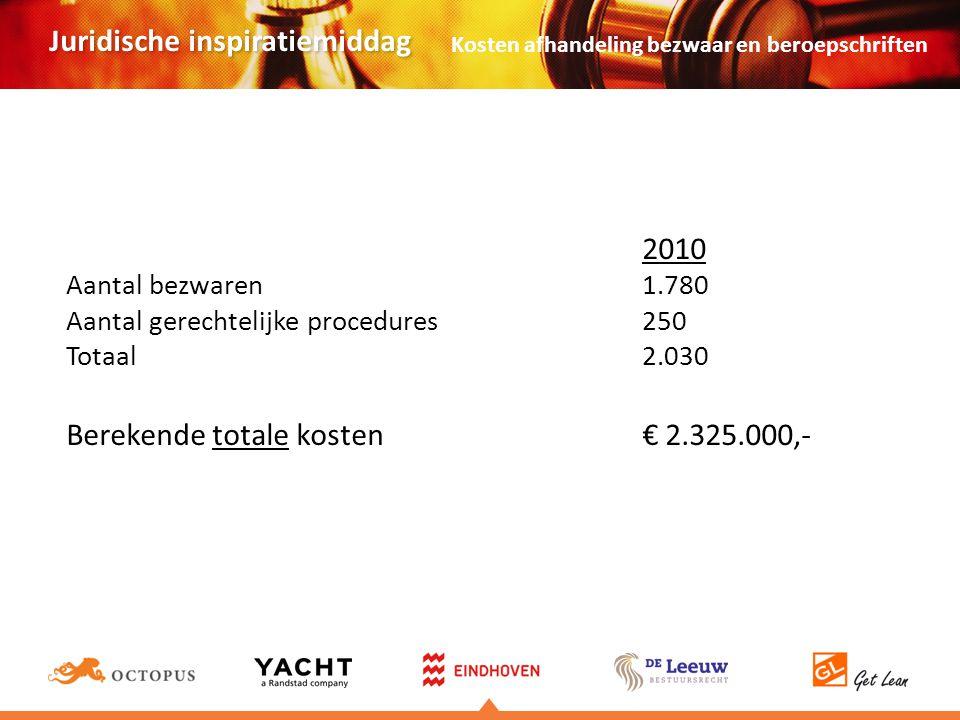 Juridische inspiratiemiddag 2010 Aantal bezwaren1.780 Aantal gerechtelijke procedures 250 Totaal 2.030 Berekende totale kosten € 2.325.000,- Kosten afhandeling bezwaar en beroepschriften