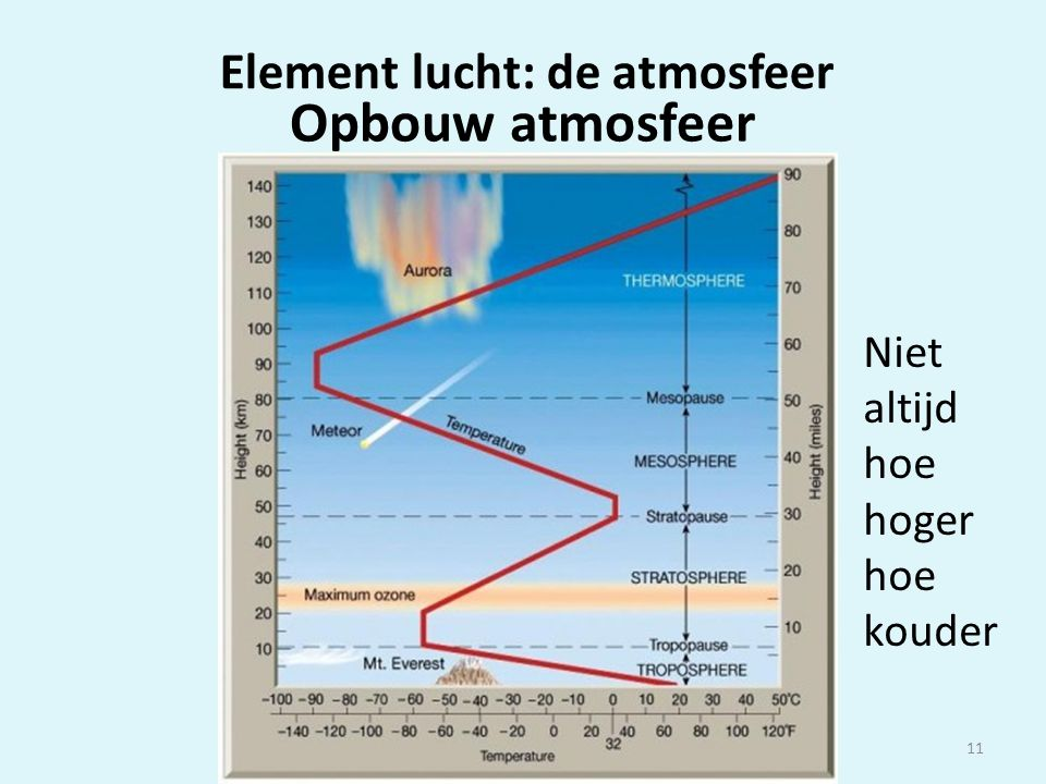 Weercursus Weerclub Gouda 201211 Niet altijd hoe hoger hoe kouder Element lucht: de atmosfeer Opbouw atmosfeer