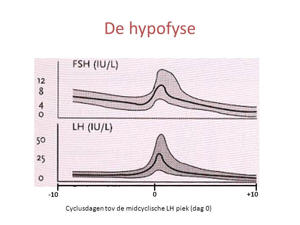 De hypofyse -10 +100 Cyclusdagen tov de midcyclische LH piek (dag 0)