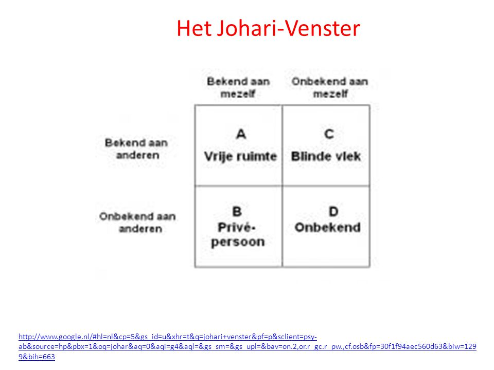 http://www.google.nl/#hl=nl&cp=5&gs_id=u&xhr=t&q=johari+venster&pf=p&sclient=psy- ab&source=hp&pbx=1&oq=johar&aq=0&aqi=g4&aql=&gs_sm=&gs_upl=&bav=on.2,or.r_gc.r_pw.,cf.osb&fp=30f1f94aec560d63&biw=129 9&bih=663 Het Johari-Venster
