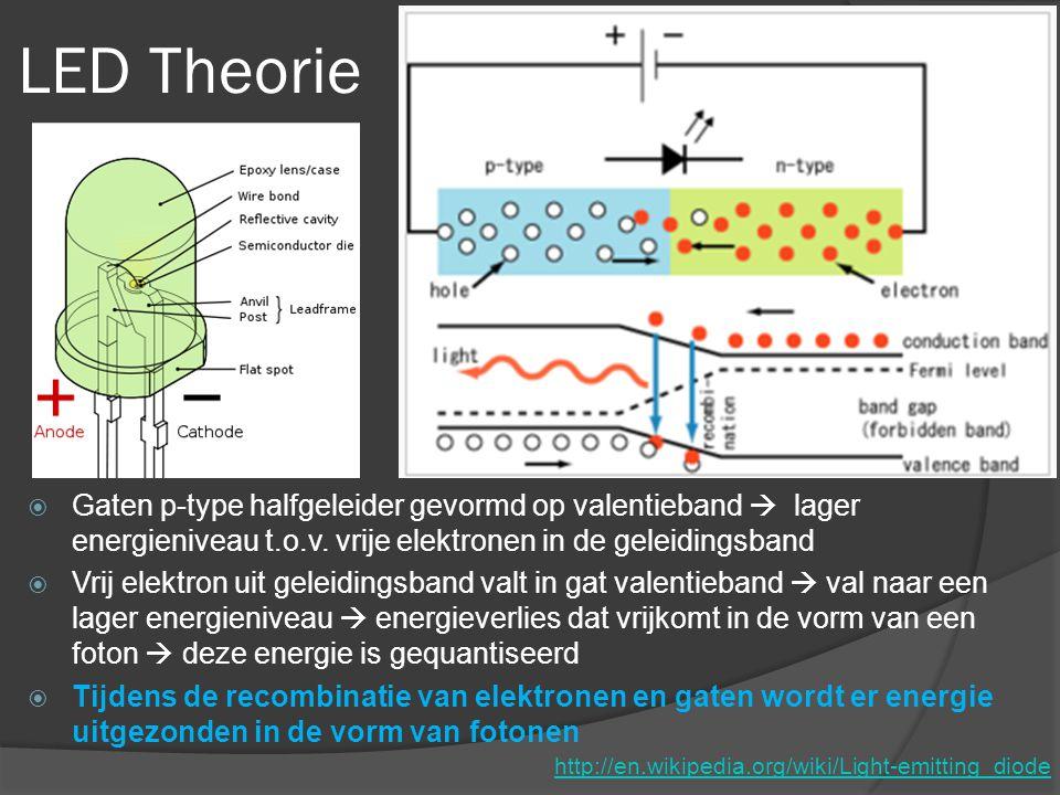 LED Theorie http://en.wikipedia.org/wiki/Light-emitting_diode  Gaten p-type halfgeleider gevormd op valentieband  lager energieniveau t.o.v.