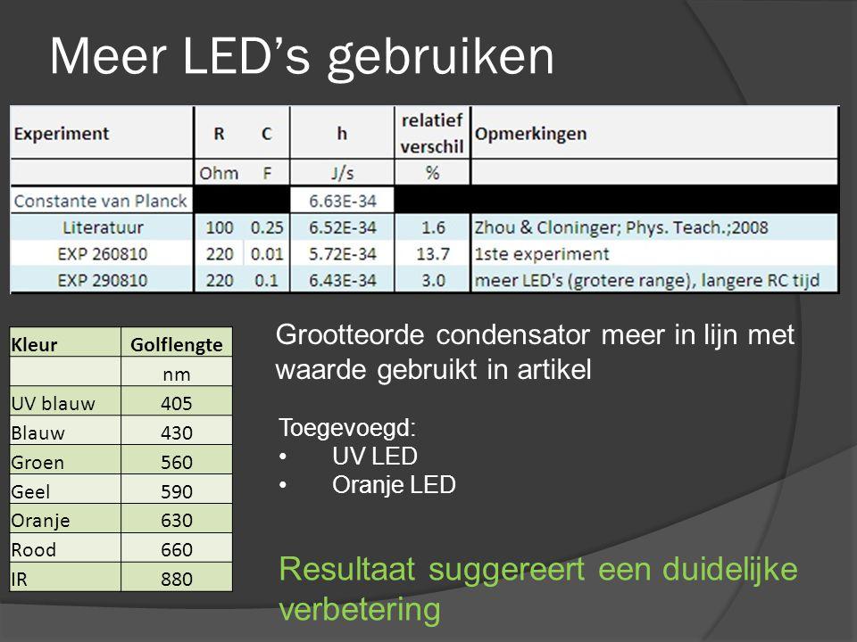 Meer LED's gebruiken Toegevoegd: • UV LED • Oranje LED Grootteorde condensator meer in lijn met waarde gebruikt in artikel Resultaat suggereert een duidelijke verbetering KleurGolflengte nm UV blauw405 Blauw430 Groen560 Geel590 Oranje630 Rood660 IR880