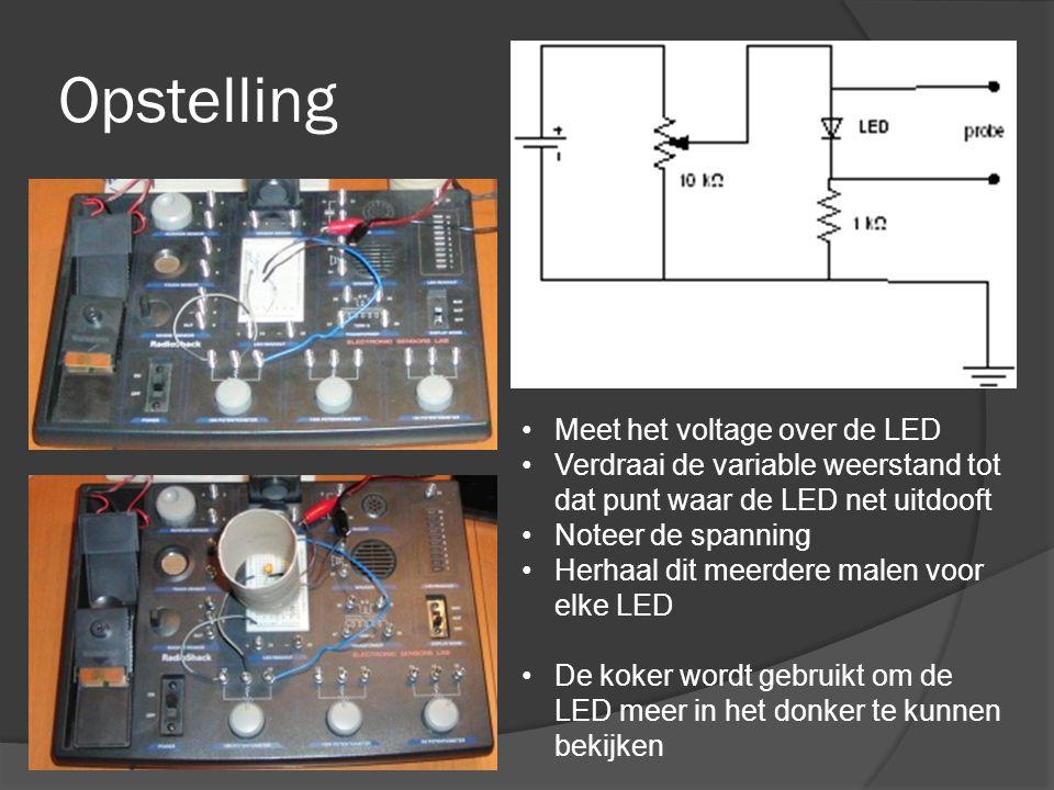 Opstelling •Meet het voltage over de LED •Verdraai de variable weerstand tot dat punt waar de LED net uitdooft •Noteer de spanning •Herhaal dit meerdere malen voor elke LED •De koker wordt gebruikt om de LED meer in het donker te kunnen bekijken