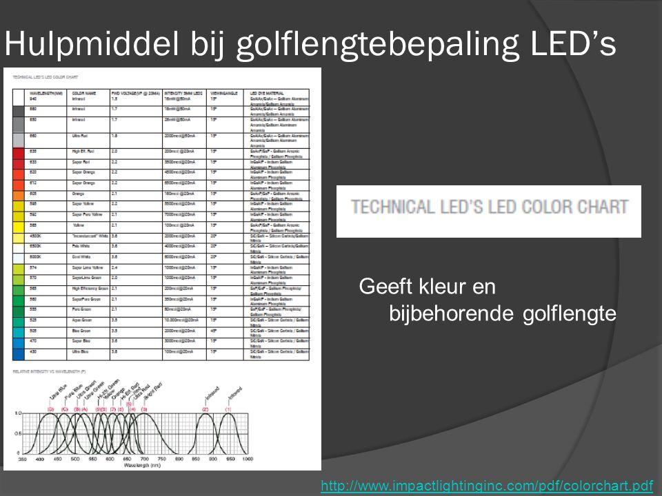 Hulpmiddel bij golflengtebepaling LED's Geeft kleur en bijbehorende golflengte http://www.impactlightinginc.com/pdf/colorchart.pdf