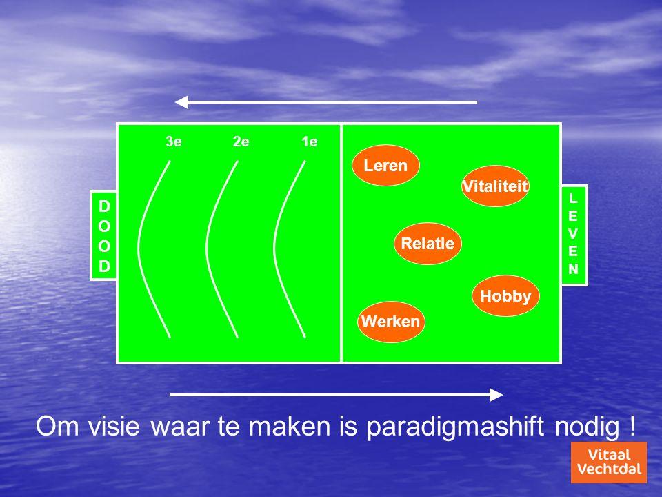 DOODDOOD LEVENLEVEN Leren Relatie Hobby Werken Vitaliteit Om visie waar te maken is paradigmashift nodig ! 3e2e1e