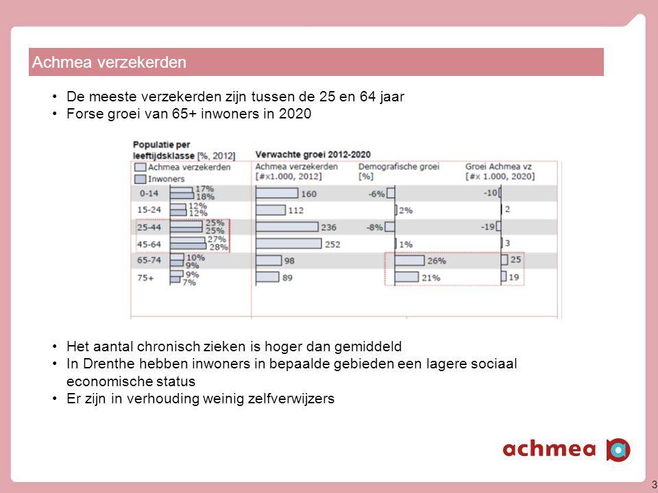 3 Achmea verzekerden •De meeste verzekerden zijn tussen de 25 en 64 jaar •Forse groei van 65+ inwoners in 2020 •Het aantal chronisch zieken is hoger dan gemiddeld •In Drenthe hebben inwoners in bepaalde gebieden een lagere sociaal economische status •Er zijn in verhouding weinig zelfverwijzers