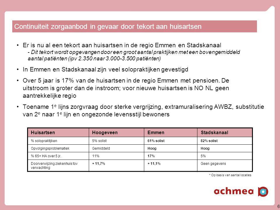 6 •Er is nu al een tekort aan huisartsen in de regio Emmen en Stadskanaal - Dit tekort wordt opgevangen door een groot aantal praktijken met een bovengemiddeld aantal patiënten (ipv 2.350 naar 3.000-3.500 patiënten) •In Emmen en Stadskanaal zijn veel solopraktijken gevestigd •Over 5 jaar is 17% van de huisartsen in de regio Emmen met pensioen.