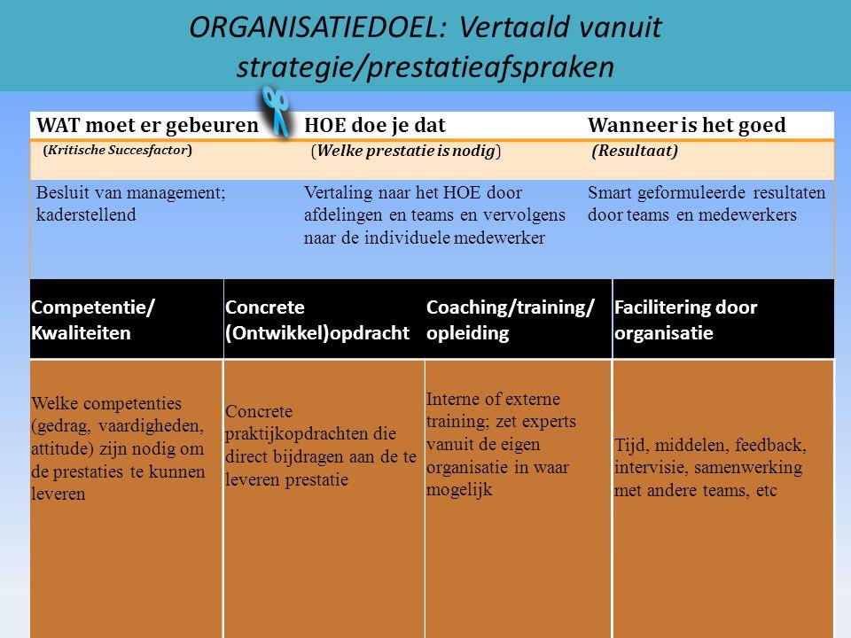 WAT moet er gebeurenHOE doe je datWanneer is het goed ( Kritische Succesfactor) (Welke prestatie is nodig) (Resultaat) Besluit van management; kaderstellend Vertaling naar het HOE door afdelingen en teams en vervolgens naar de individuele medewerker Smart geformuleerde resultaten door teams en medewerkers ORGANISATIEDOEL: Vertaald vanuit strategie/prestatieafspraken Competentie/ Kwaliteiten Welke competenties (gedrag, vaardigheden, attitude) zijn nodig om de prestaties te kunnen leveren Concrete (Ontwikkel)opdracht Concrete praktijkopdrachten die direct bijdragen aan de te leveren prestatie Coaching/training/ opleiding Interne of externe training; zet experts vanuit de eigen organisatie in waar mogelijk Facilitering door organisatie Tijd, middelen, feedback, intervisie, samenwerking met andere teams, etc