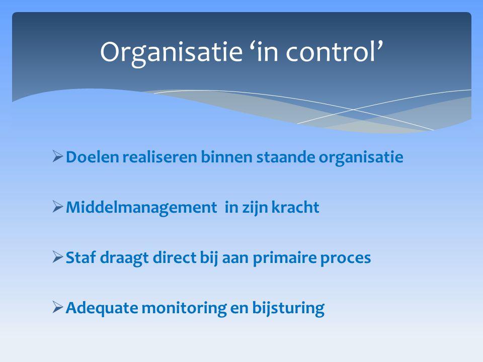  Doelen realiseren binnen staande organisatie  Middelmanagement in zijn kracht  Staf draagt direct bij aan primaire proces  Adequate monitoring en bijsturing Organisatie 'in control'