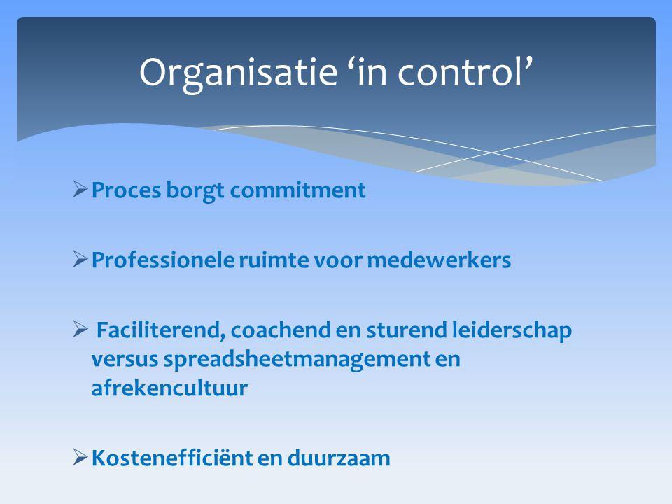  Proces borgt commitment  Professionele ruimte voor medewerkers  Faciliterend, coachend en sturend leiderschap versus spreadsheetmanagement en afrekencultuur  Kostenefficiënt en duurzaam Organisatie 'in control'
