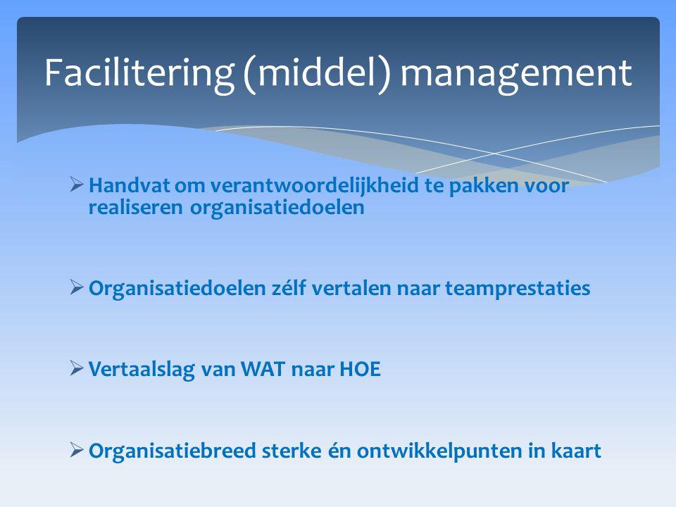  Handvat om verantwoordelijkheid te pakken voor realiseren organisatiedoelen  Organisatiedoelen zélf vertalen naar teamprestaties  Vertaalslag van WAT naar HOE  Organisatiebreed sterke én ontwikkelpunten in kaart Facilitering (middel) management