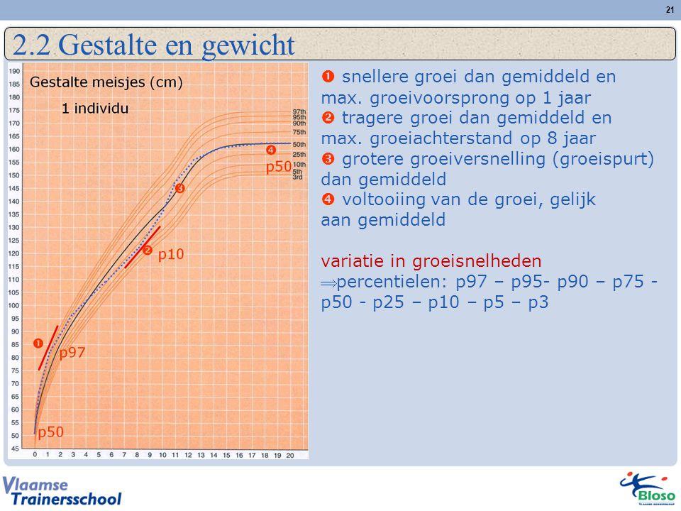 21 2.2 Gestalte en gewicht  snellere groei dan gemiddeld en max.