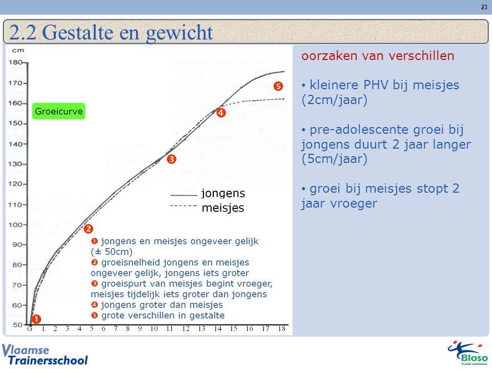 23 2.2 Gestalte en gewicht oorzaken van verschillen • kleinere PHV bij meisjes (2cm/jaar) • pre-adolescente groei bij jongens duurt 2 jaar langer (5cm/jaar) • groei bij meisjes stopt 2 jaar vroeger