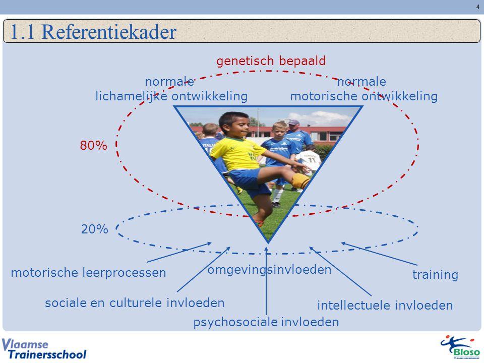 4 1.1 Referentiekader motorische leerprocessen training sociale en culturele invloeden psychosociale invloeden intellectuele invloeden genetisch bepaald 80% 20% omgevingsinvloeden normale lichamelijke ontwikkeling normale motorische ontwikkeling
