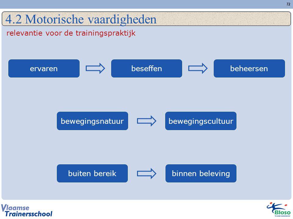 72 4.2 Motorische vaardigheden relevantie voor de trainingspraktijk ervarenbeseffenbeheersenbewegingsnatuurbewegingscultuurbuiten bereikbinnen beleving