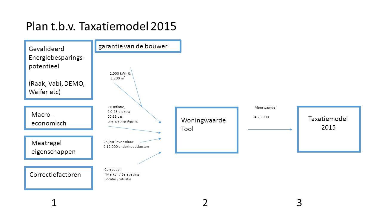 Plan t.b.v. Taxatiemodel 2015 Woningwaarde Tool Taxatiemodel 2015 Gevalideerd Energiebesparings- potentieel (Raak, Vabi, DEMO, Waifer etc) Macro - eco