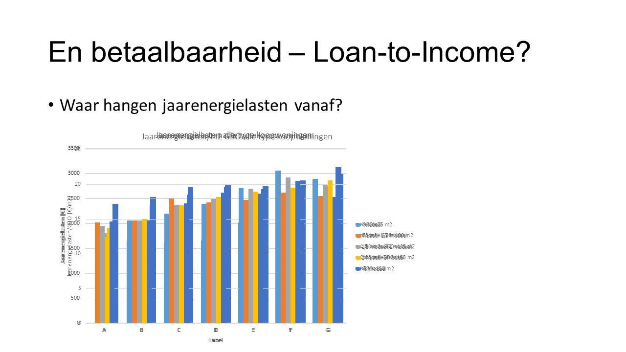 En betaalbaarheid – Loan-to-Income? • Waar hangen jaarenergielasten vanaf?