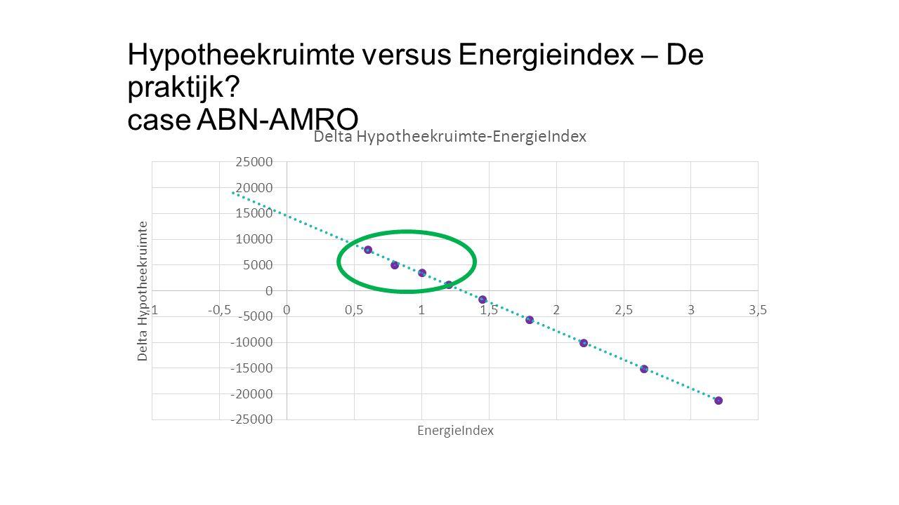 Hypotheekruimte versus Energieindex – De praktijk? case ABN-AMRO