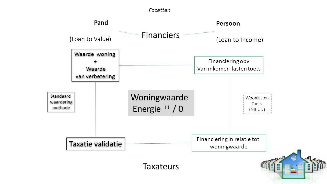 Woningwaarde Energie ++ / 0 Financiers Waarde woning + Waarde van verbetering Waarde woning + Waarde van verbetering Financiering obv Van inkomen-last