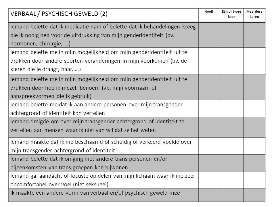 VERBAAL / PSYCHISCH GEWELD (2) Nooit Eén of twee keer Meerdere keren Iemand belette dat ik medicatie nam of belette dat ik behandelingen kreeg die ik
