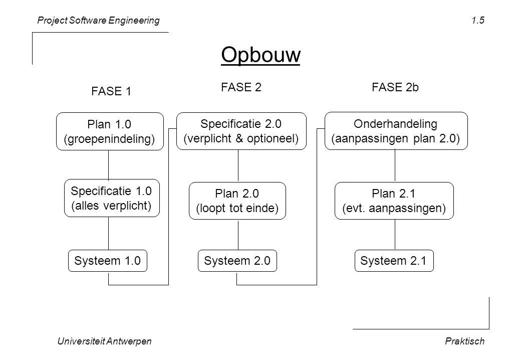 Project Software Engineering Universiteit AntwerpenPraktisch 1.5 Opbouw Specificatie 1.0 (alles verplicht) Systeem 1.0 FASE 1 Specificatie 2.0 (verpli