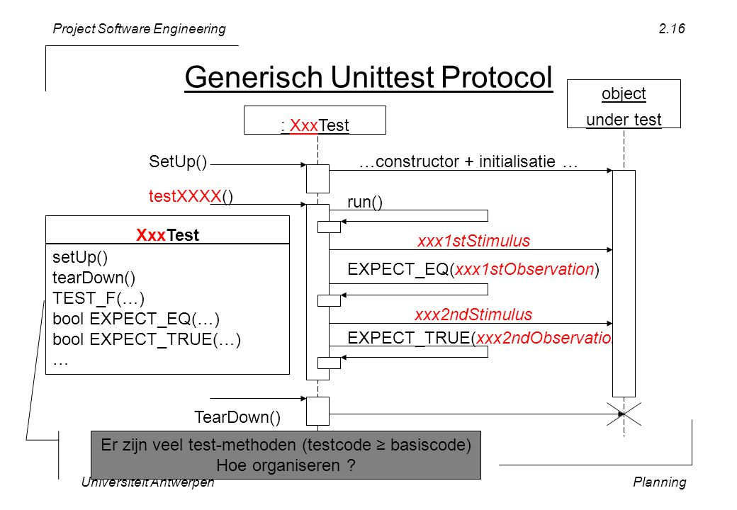 Project Software Engineering Universiteit AntwerpenPlanning 2.16 Generisch Unittest Protocol XxxTest setUp() tearDown() TEST_F(…) bool EXPECT_EQ(…) bool EXPECT_TRUE(…) … object under test : XxxTest testXXXX() xxx1stStimulus SetUp() run() EXPECT_EQ(xxx1stObservation) TearDown() …constructor + initialisatie … EXPECT_TRUE(xxx2ndObservation) xxx2ndStimulus Er zijn veel test-methoden (testcode ≥ basiscode) Hoe organiseren ?