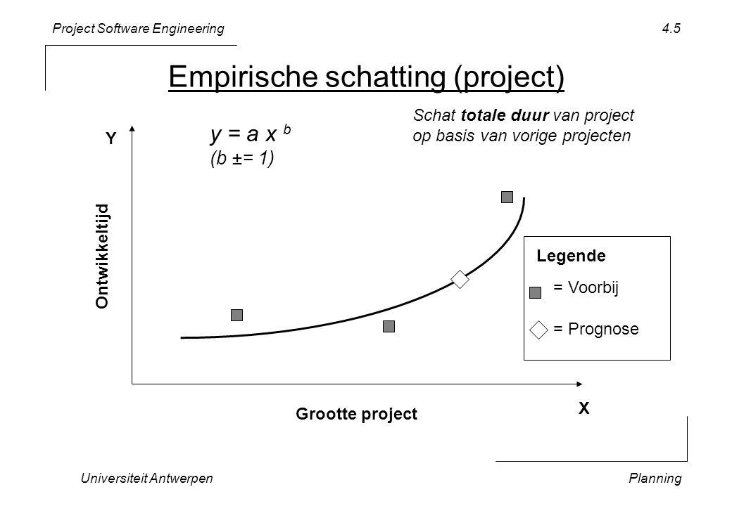 Project Software Engineering Universiteit AntwerpenPlanning 4.5 Empirische schatting (project) Grootte project Ontwikkeltijd = Voorbij = Prognose Legende y = a x b (b ±= 1) Schat totale duur van project op basis van vorige projecten X Y