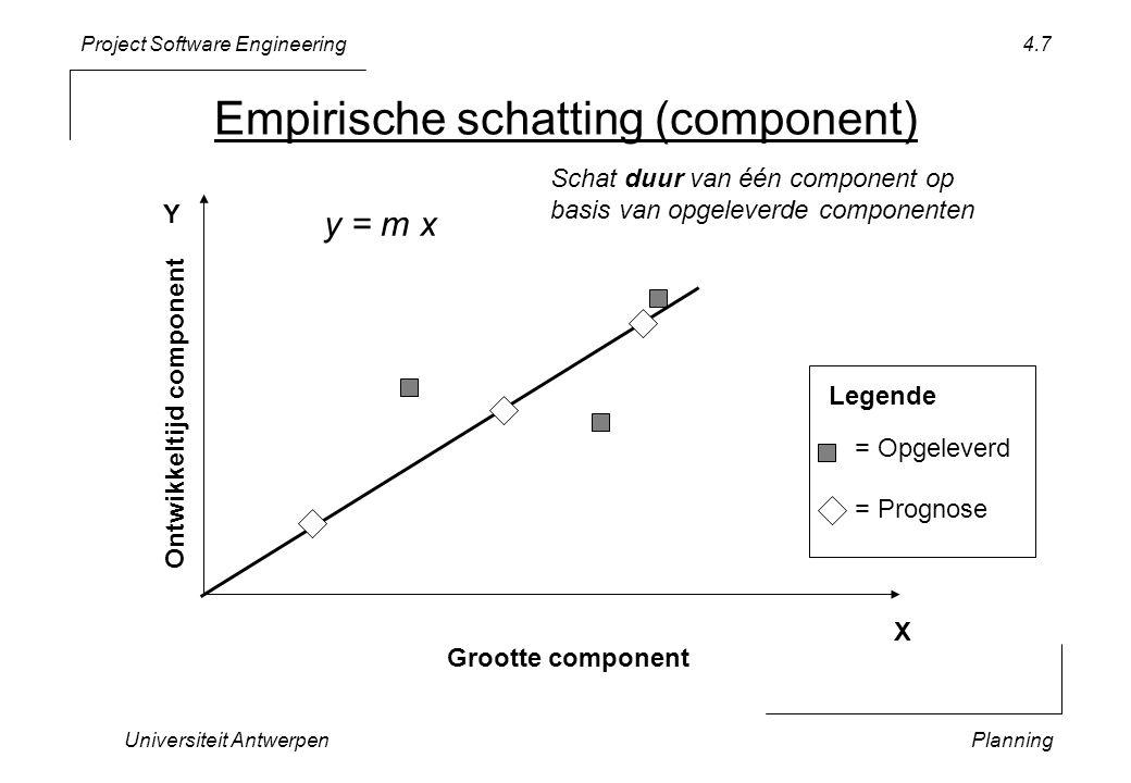 Project Software Engineering Universiteit AntwerpenPlanning 4.7 Empirische schatting (component) Grootte component Ontwikkeltijd component = Opgeleverd = Prognose Legende y = m x Schat duur van één component op basis van opgeleverde componenten X Y