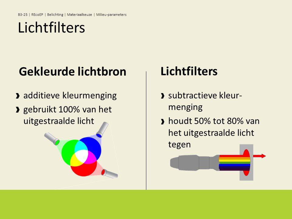 additieve kleurmenging gebruikt 100% van het uitgestraalde licht Gekleurde lichtbron subtractieve kleur- menging houdt 50% tot 80% van het uitgestraalde licht tegen Lichtfilters B3-25 | REcoEP | Belichting | Materiaalkeuze | Milieu-parameters
