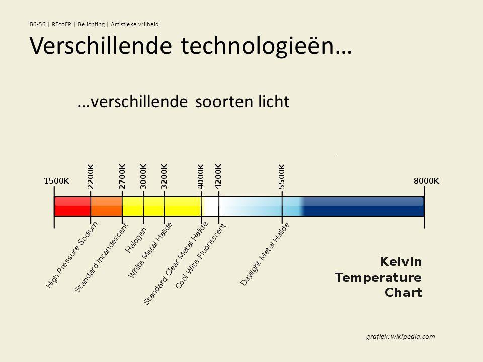 …verschillende soorten licht grafiek: wikipedia.com Verschillende technologieën… B6-56 | REcoEP | Belichting | Artistieke vrijheid
