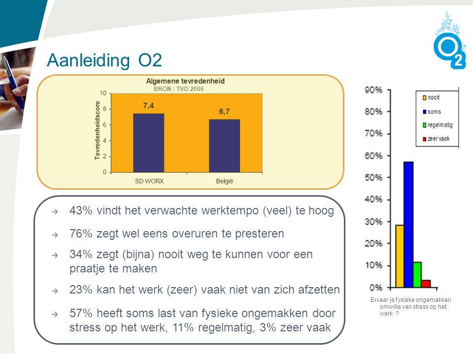 Aanleiding O2 43% vindt het verwachte werktempo (veel) te hoog 76% zegt wel eens overuren te presteren 34% zegt (bijna) nooit weg te kunnen voor een praatje te maken 23% kan het werk (zeer) vaak niet van zich afzetten 57% heeft soms last van fysieke ongemakken door stress op het werk, 11% regelmatig, 3% zeer vaak BRON : TVO 2006 Ervaar je fysieke ongemakken omwille van stress op het werk ?