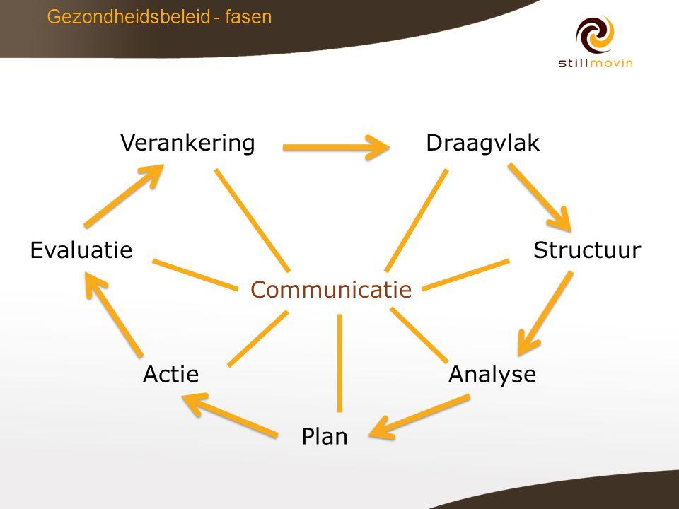 Gezondheidsbeleid - fasen Draagvlak AnalyseActie Plan Communicatie StructuurEvaluatie Verankering