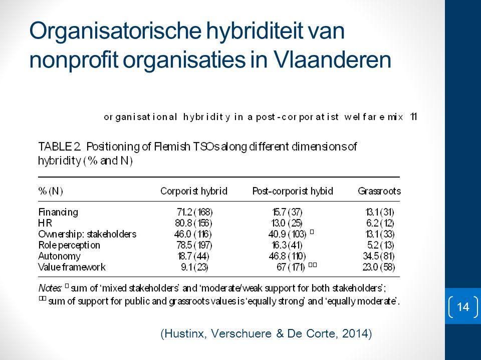 Organisatorische hybriditeit van nonprofit organisaties in Vlaanderen 14 (Hustinx, Verschuere & De Corte, 2014)