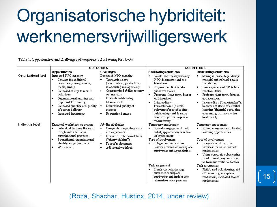 Organisatorische hybriditeit: werknemersvrijwilligerswerk 15 (Roza, Shachar, Hustinx, 2014, under review)