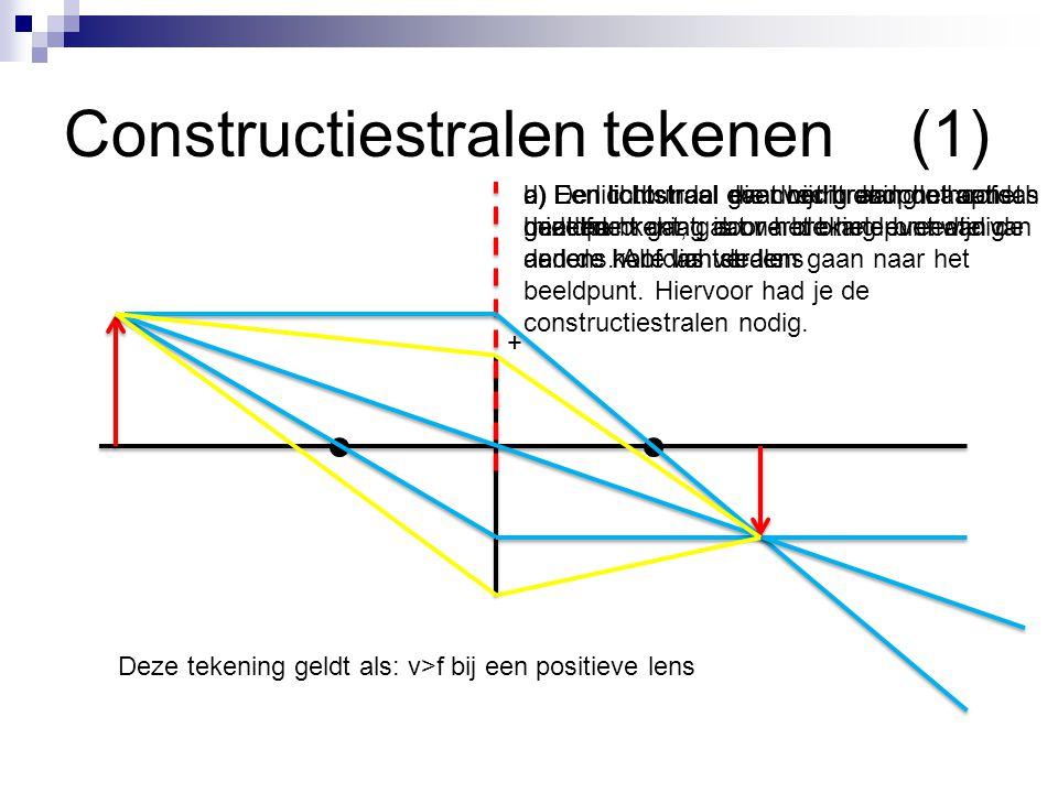 Constructiestralen tekenen(2) + a) Een lichtstraal evenwijdig aan de hoofdas gaat na breking door het brandpunt aan de andere kant van de lens b) Een lichtstraal gaat recht door het optisch midden c) Een lichtstraal vanuit het brandpunt aan dezelfde kant, gaat na breking evenwijdig aan de hoofdas verder d) Het beeld is virtueel en de lichtstralen lijken vanuit een ander punt te komen.