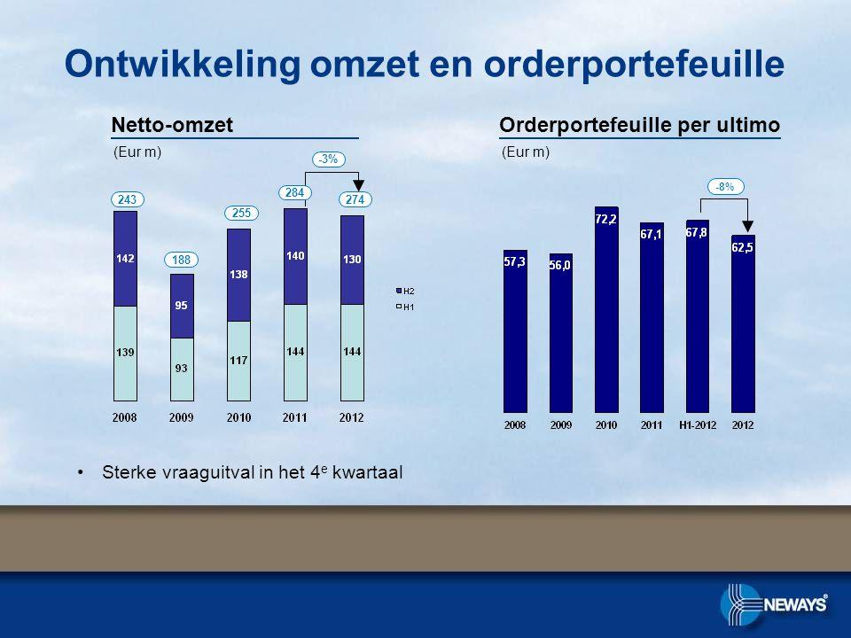 Ontwikkeling omzet en orderportefeuille Orderportefeuille per ultimoNetto-omzet -8% 243 188 255 284 (Eur m) -3% •Sterke vraaguitval in het 4 e kwartaal 274