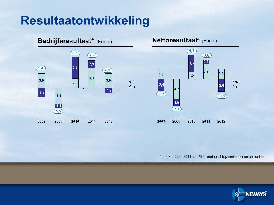 Resultaatontwikkeling Bedrijfsresultaat* (Eur m) Nettoresultaat * (Eur m) 1,4 -5,5 8,4 7,4 * 2008, 2009, 2011 en 2012 inclusief bijzonder baten en lasten -0,5 -5,7 5,1 3,8 2,4 -0,4