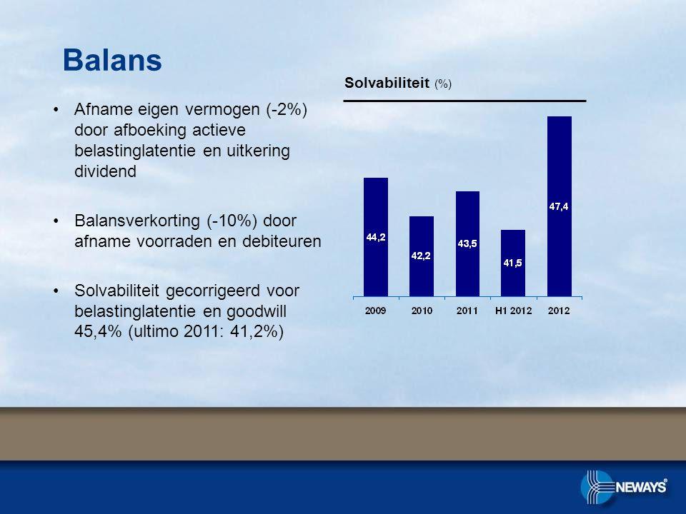 •Afname eigen vermogen (-2%) door afboeking actieve belastinglatentie en uitkering dividend •Balansverkorting (-10%) door afname voorraden en debiteuren •Solvabiliteit gecorrigeerd voor belastinglatentie en goodwill 45,4% (ultimo 2011: 41,2%) Solvabiliteit (%) Balans