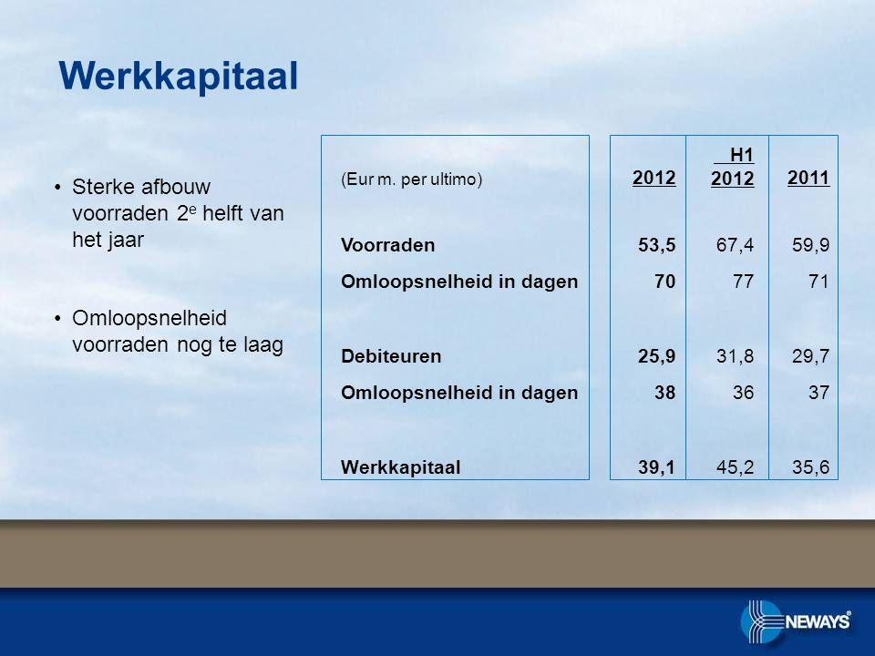 Werkkapitaal •Sterke afbouw voorraden 2 e helft van het jaar •Omloopsnelheid voorraden nog te laag (Eur m.