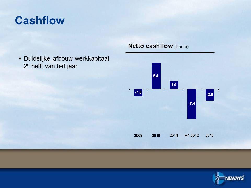 Cashflow Netto cashflow (Eur m) •Duidelijke afbouw werkkapitaal 2 e helft van het jaar