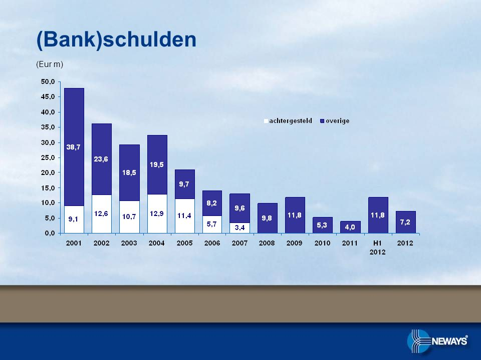 (Eur m) (Bank)schulden